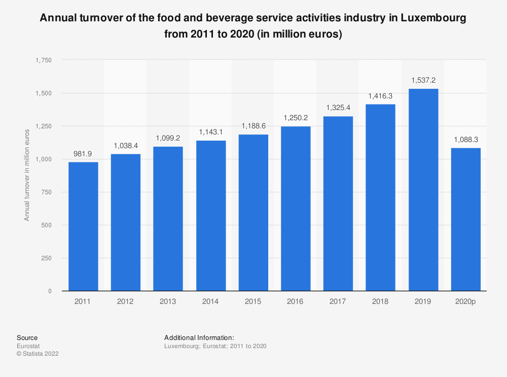 Statistic: Annual turnover of the food and beverage service activities industry in Luxembourg from 2008 to 2015 (in million euros) | Statista