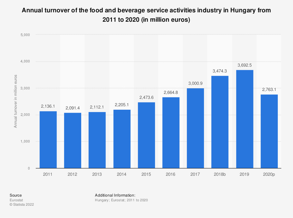 Statistic: Annual turnover of the food and beverage service activities industry in Hungary from 2008 to 2016 (in million euros) | Statista