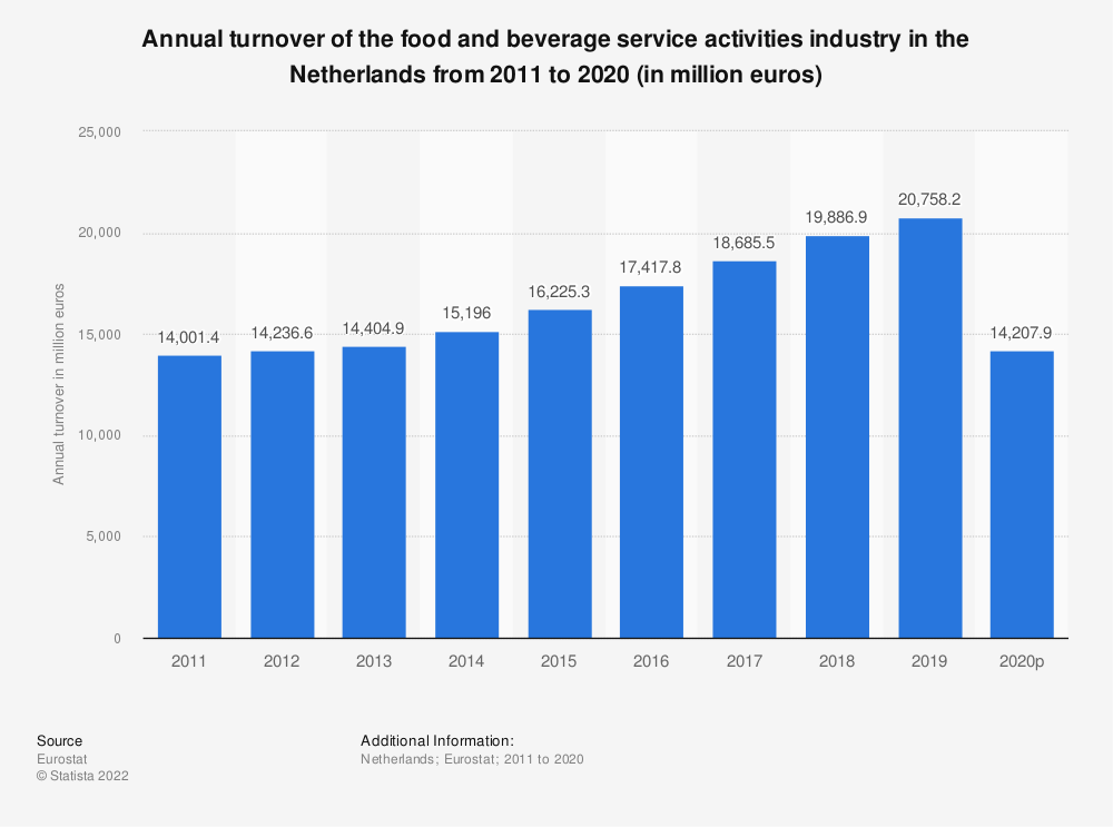 Statistic: Annual turnover of the food and beverage service activities industry in the Netherlands from 2008 to 2016 (in million euros) | Statista