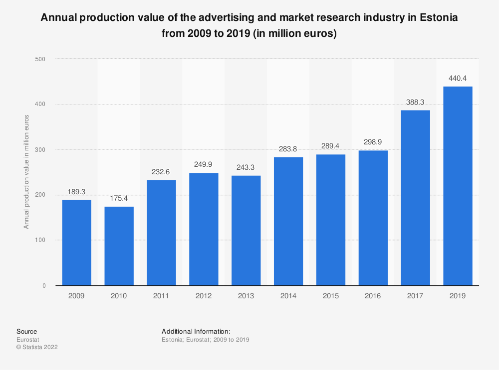 Statistic: Annual production value of the advertising and market research industry in Estonia from 2008 to 2015 (in million euros) | Statista
