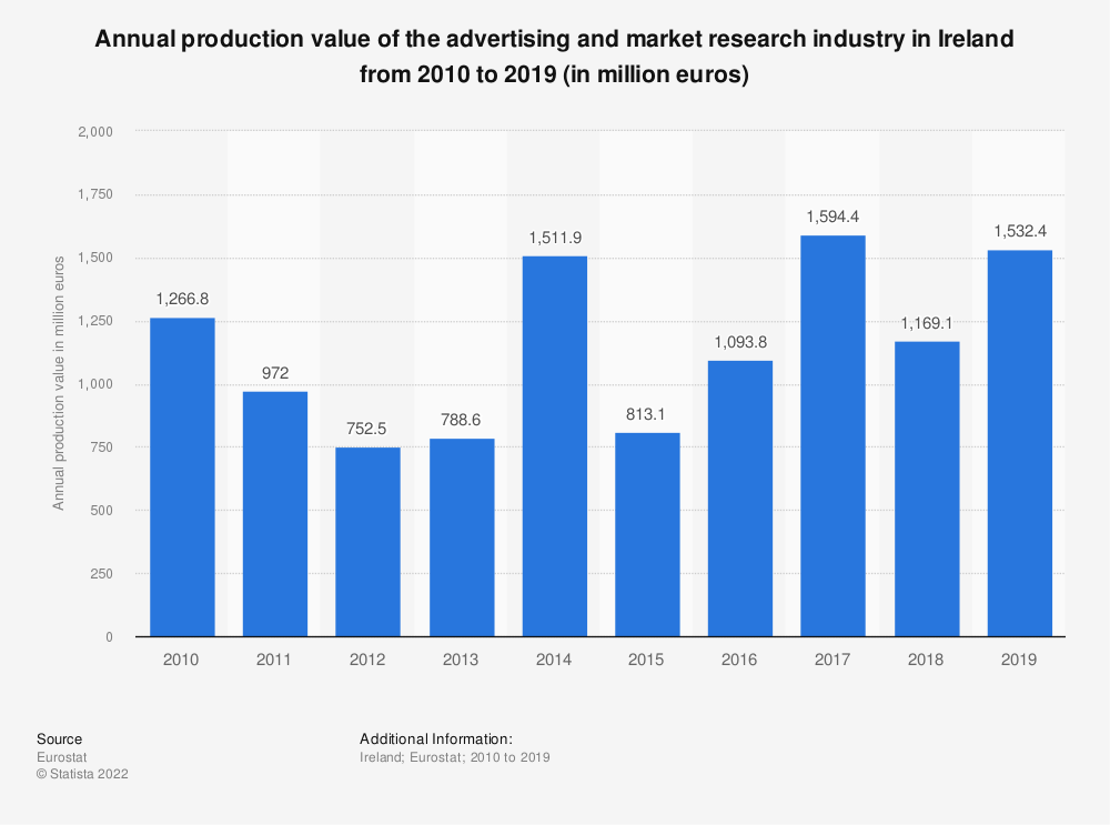 Statistic: Annual production value of the advertising and market research industry in Ireland from 2008 to 2015 (in million euros) | Statista