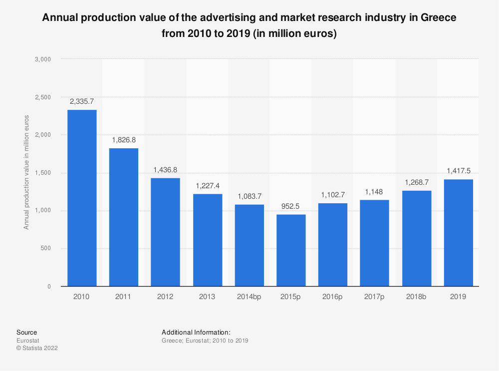 Statistic: Annual production value of the advertising and market research industry in Greece from 2008 to 2015 (in million euros) | Statista