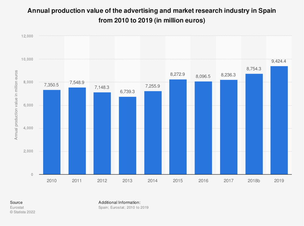 Statistic: Annual production value of the advertising and market research industry in Spain from 2008 to 2015 (in million euros) | Statista