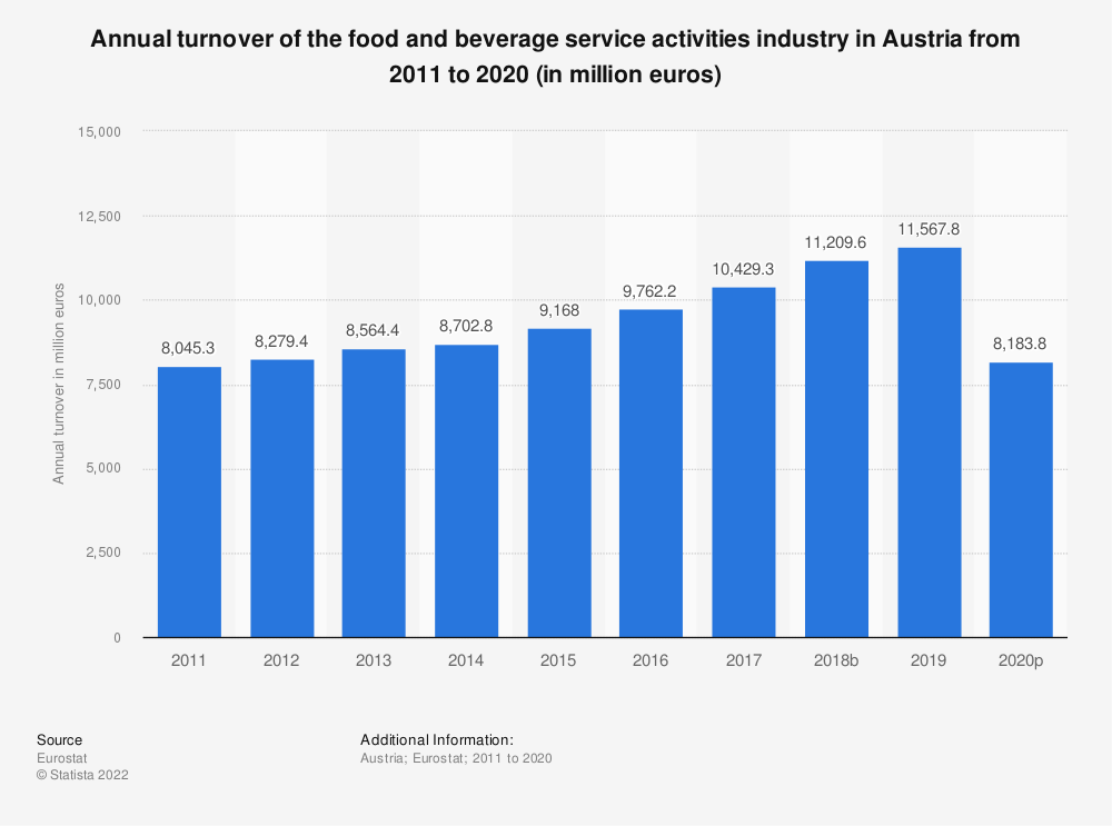 Statistic: Annual turnover of the food and beverage service activities industry in Austria from 2008 to 2016 (in million euros) | Statista