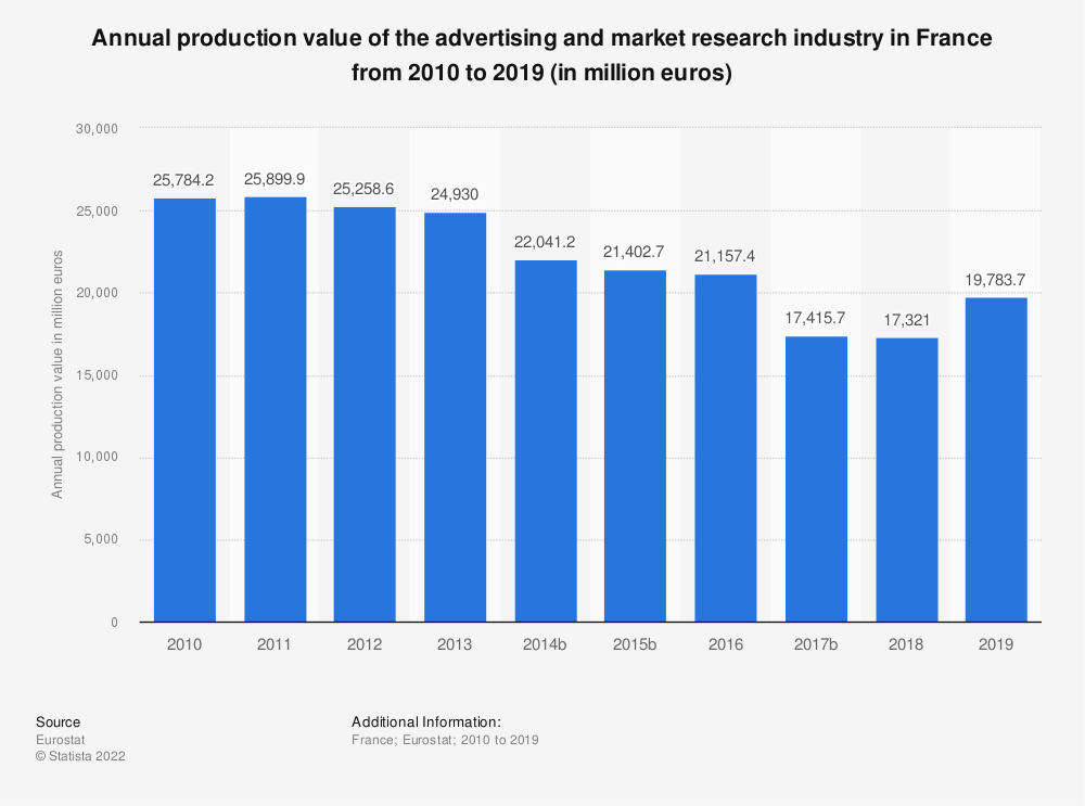 Statistic: Annual production value of the advertising and market research industry in France from 2008 to 2017 (in million euros) | Statista