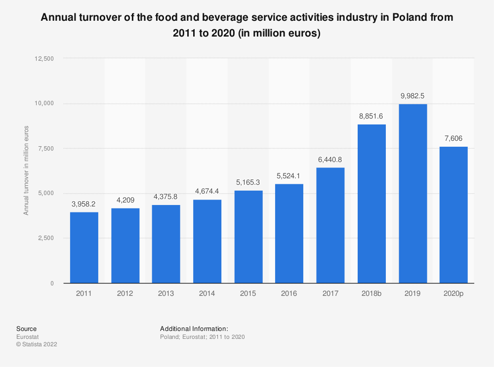 Statistic: Annual turnover of the food and beverage service activities industry in Poland from 2008 to 2015 (in million euros) | Statista