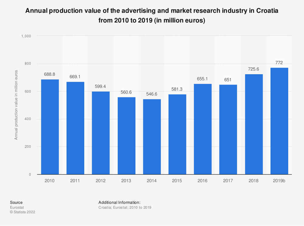 Statistic: Annual production value of the advertising and market research industry in Croatia from 2008 to 2015 (in million euros) | Statista