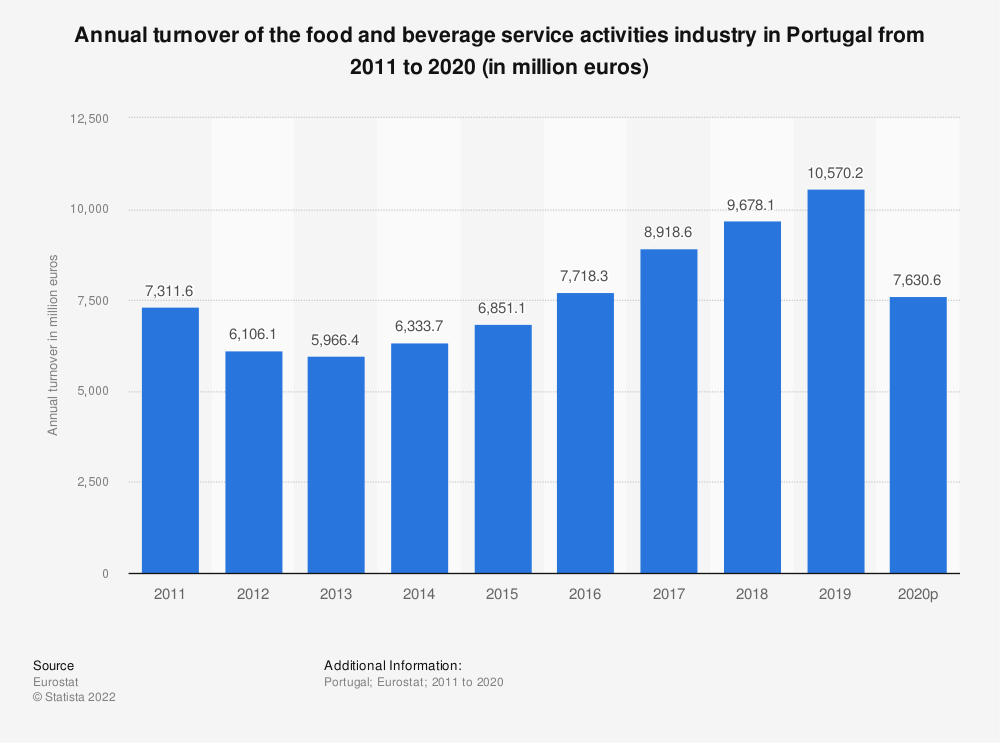 Statistic: Annual turnover of the food and beverage service activities industry in Portugal from 2008 to 2016 (in million euros) | Statista