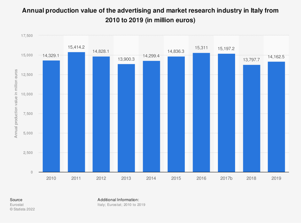 Statistic: Annual production value of the advertising and market research industry in Italy from 2008 to 2017 (in million euros) | Statista