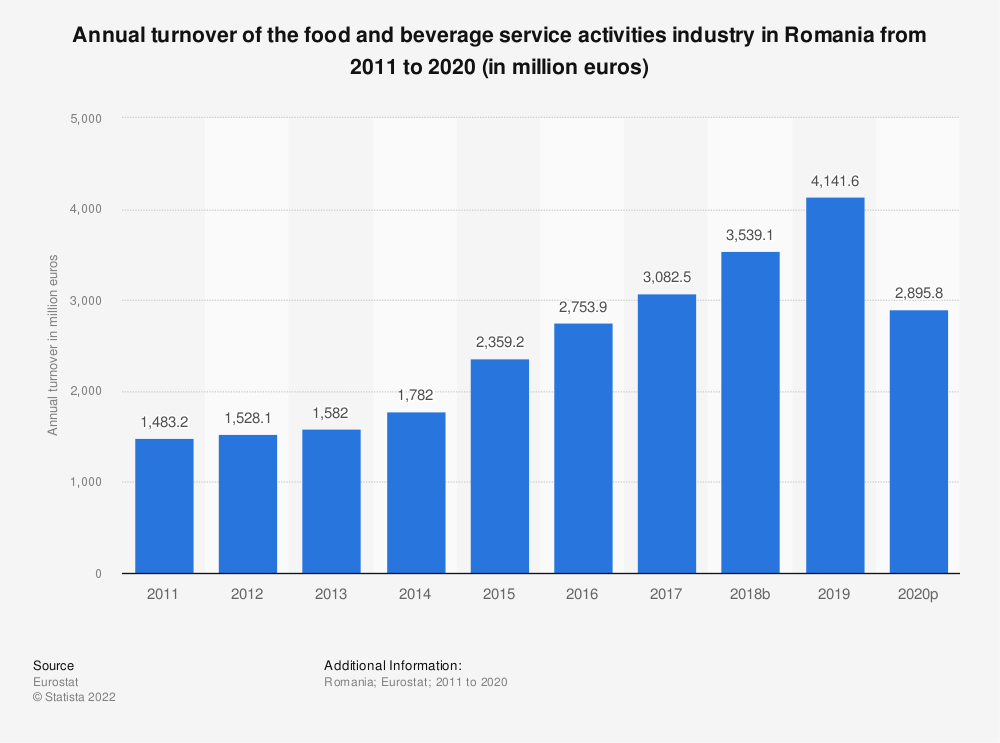 Statistic: Annual turnover of the food and beverage service activities industry in Romania from 2008 to 2015 (in million euros) | Statista