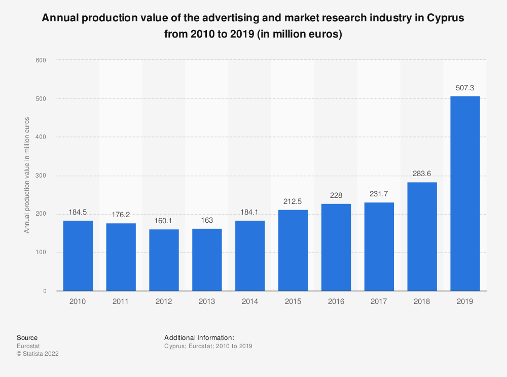 Statistic: Annual production value of the advertising and market research industry in Cyprus from 2008 to 2017 (in million euros) | Statista