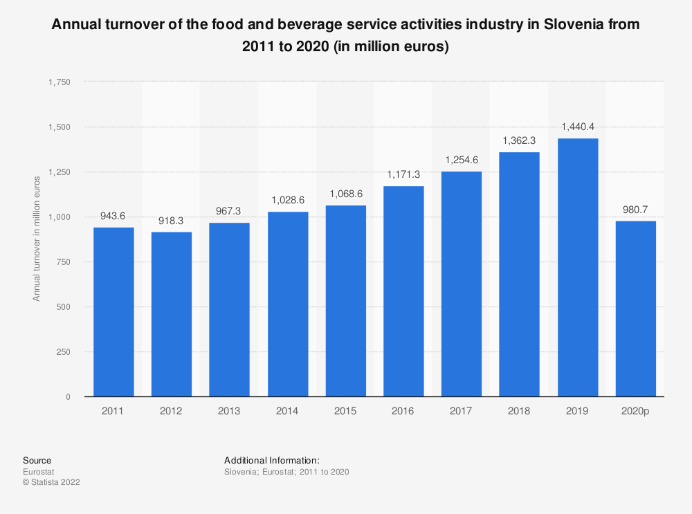 Statistic: Annual turnover of the food and beverage service activities industry in Slovenia from 2008 to 2015 (in million euros) | Statista
