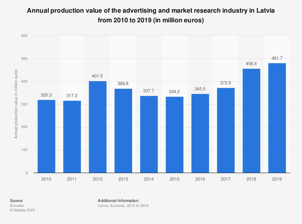 Statistic: Annual production value of the advertising and market research industry in Latvia from 2008 to 2015 (in million euros) | Statista