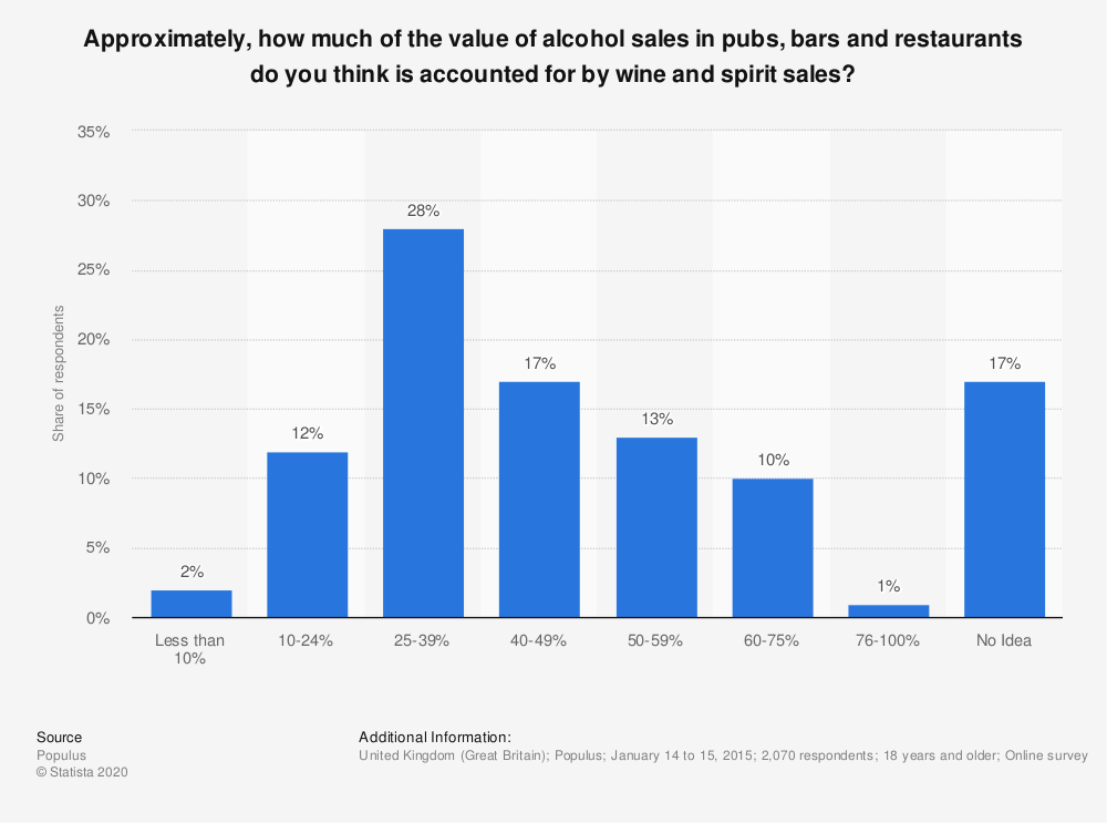 Statistic: Approximately, how much of the value of alcohol sales in pubs, bars and restaurants do you think is accounted for by wine and spirit sales? | Statista