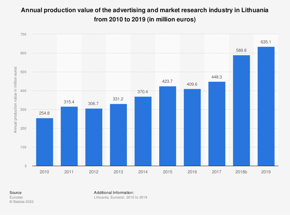 Statistic: Annual production value of the advertising and market research industry in Lithuania from 2008 to 2017 (in million euros) | Statista