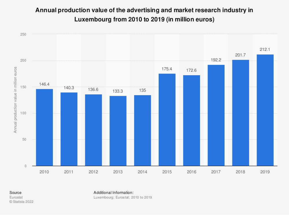 Statistic: Annual production value of the advertising and market research industry in Luxembourg from 2008 to 2017 (in million euros) | Statista