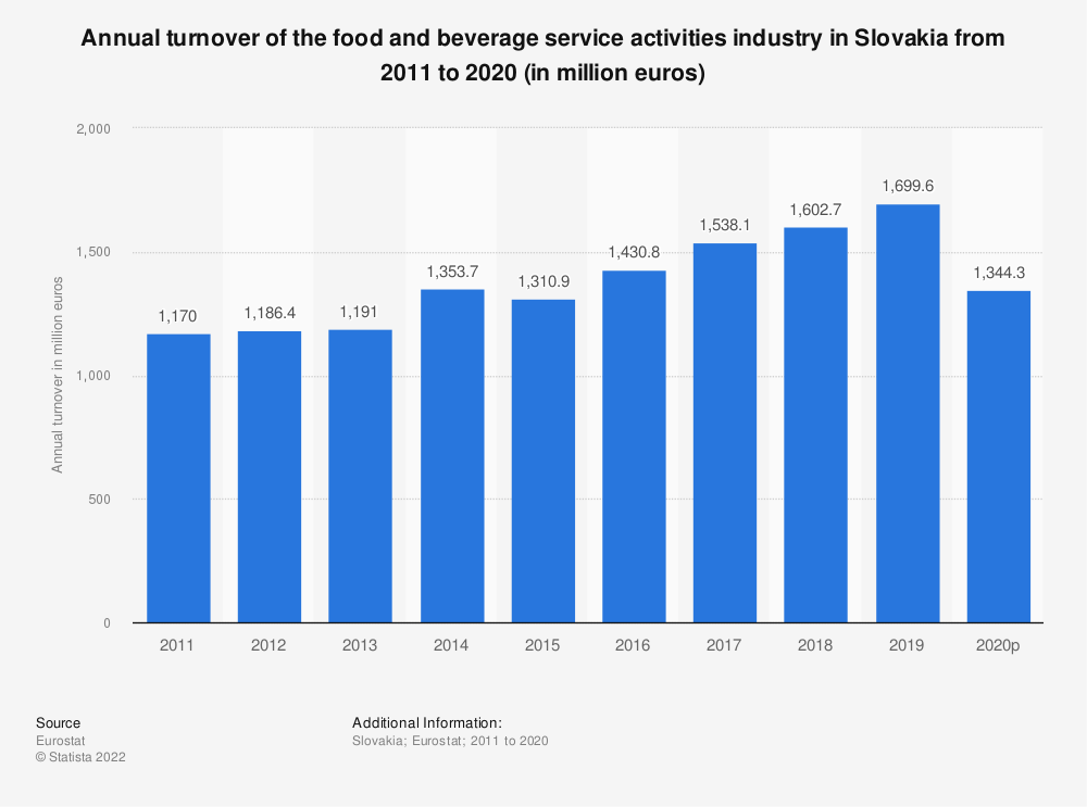 Statistic: Annual turnover of the food and beverage service activities industry in Slovakia from 2008 to 2015 (in million euros) | Statista