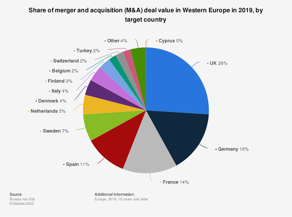 Statistic: Share of merger and acquisition (M&A) deal value in Western Europe in 2017 and 2018, by target country | Statista