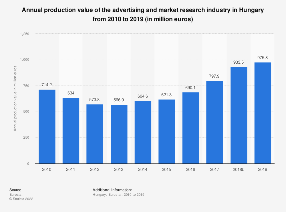 Statistic: Annual production value of the advertising and market research industry in Hungary from 2008 to 2017 (in million euros) | Statista