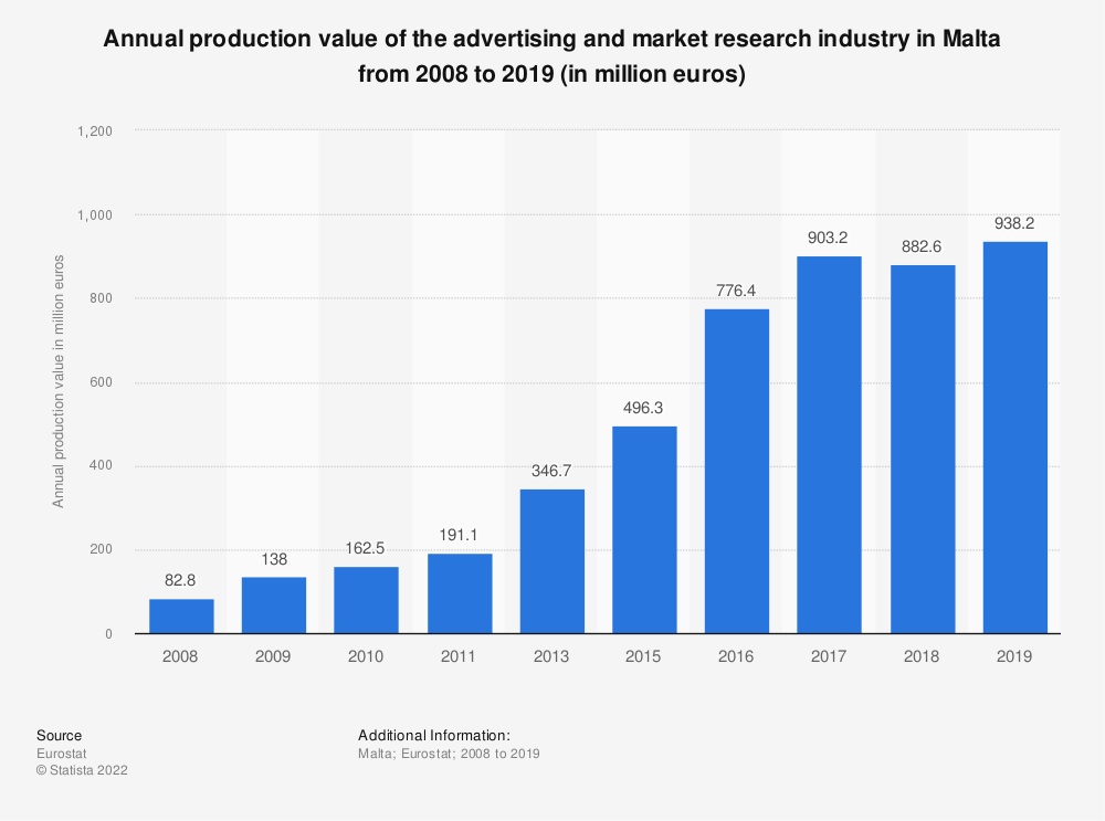 Statistic: Annual production value of the advertising and market research industry in Malta from 2008 to 2015 (in million euros) | Statista
