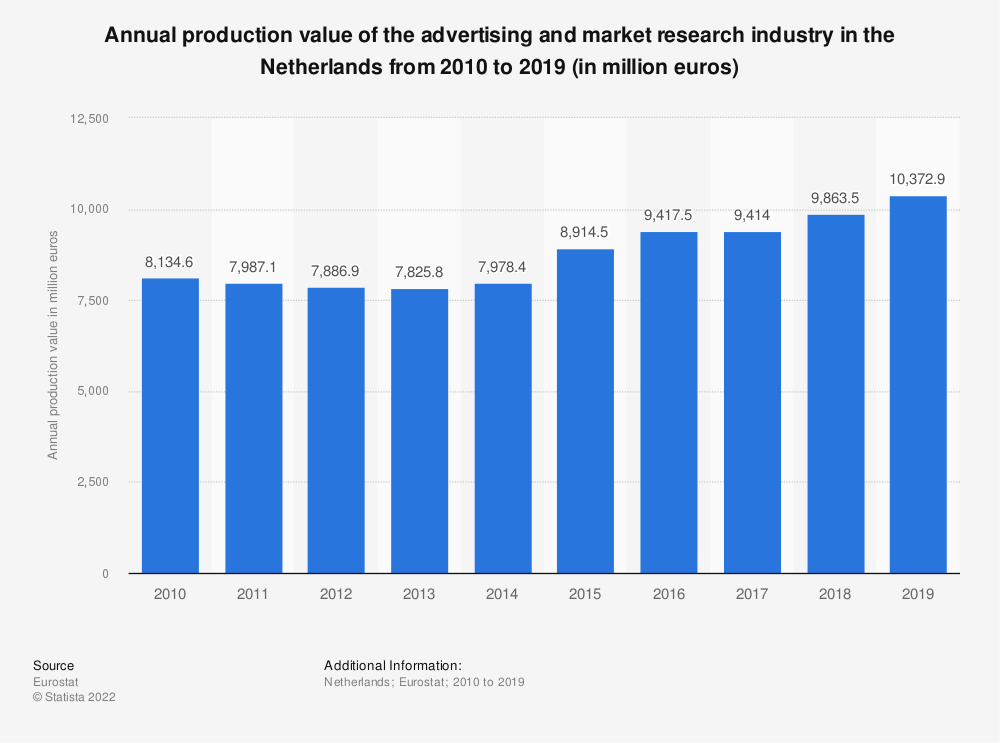 Statistic: Annual production value of the advertising and market research industry in the Netherlands from 2008 to 2015 (in million euros) | Statista