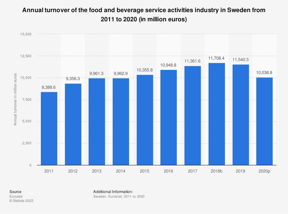 Statistic: Annual turnover of the food and beverage service activities industry in Sweden from 2008 to 2015 (in million euros) | Statista
