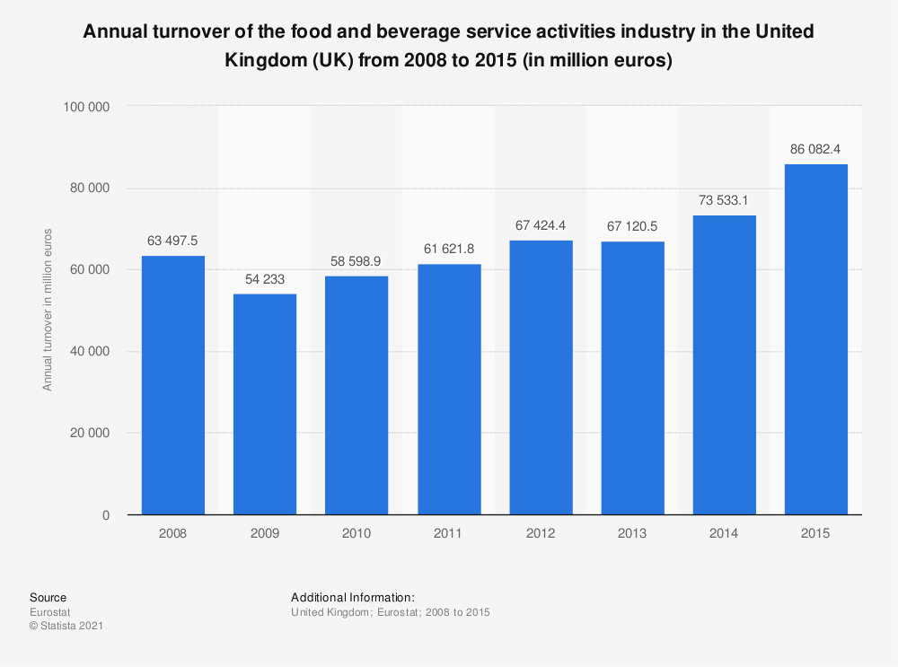 Statistic: Annual turnover of the food and beverage service activities industry in the United Kingdom (UK) from 2008 to 2015 (in million euros) | Statista