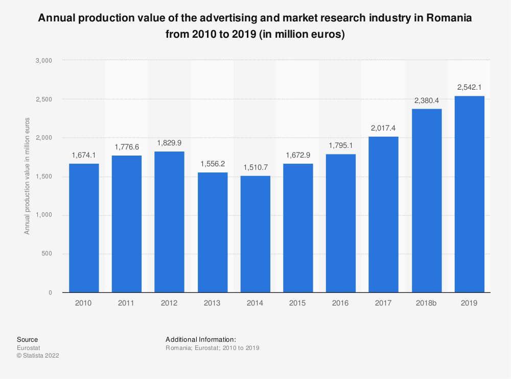 Statistic: Annual production value of the advertising and market research industry in Romania from 2008 to 2017 (in million euros) | Statista