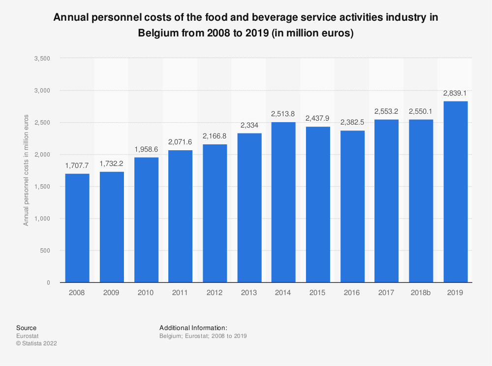 Statistic: Annual personnel costs of the food and beverage service activities industry in Belgium from 2008 to 2016 (in million euros) | Statista