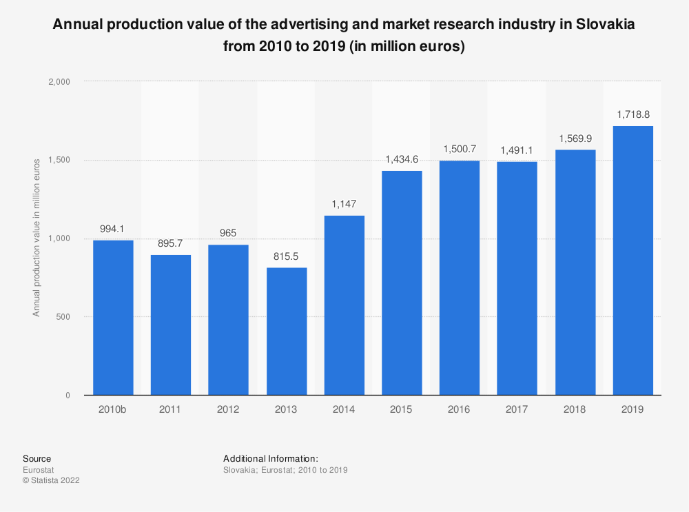 Statistic: Annual production value of the advertising and market research industry in Slovakia from 2008 to 2015 (in million euros) | Statista