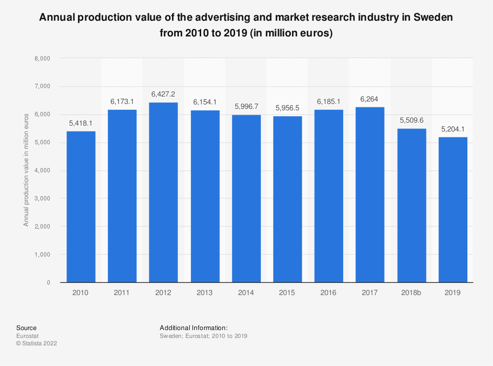 Statistic: Annual production value of the advertising and market research industry in Sweden from 2008 to 2015 (in million euros) | Statista