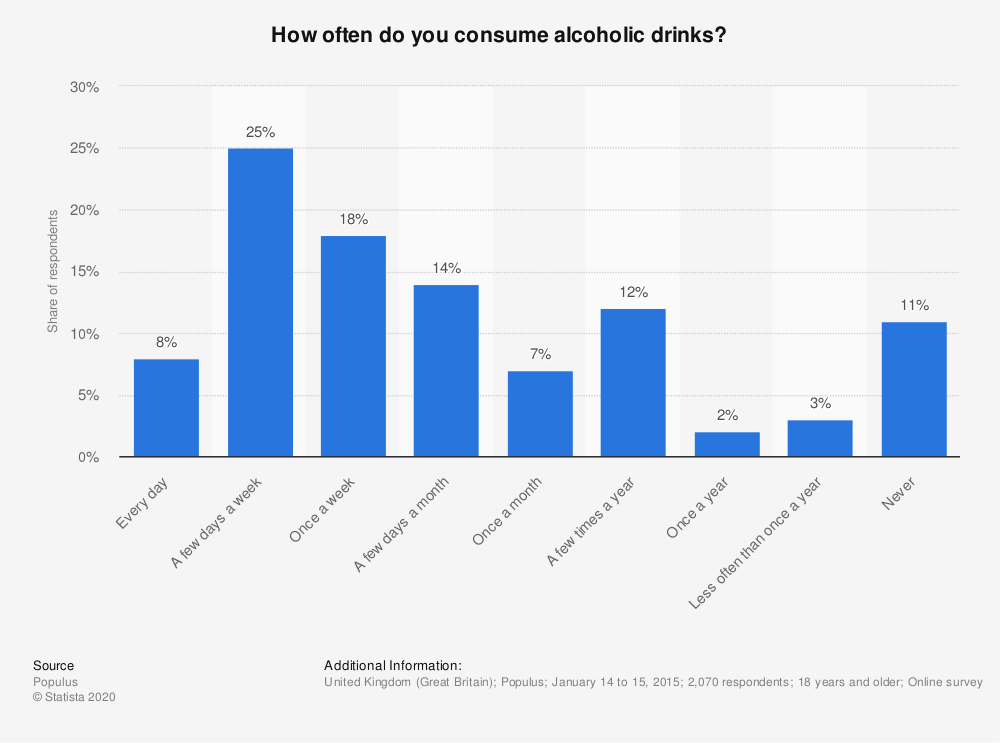 Statistic: How often do you consume alcoholic drinks? | Statista