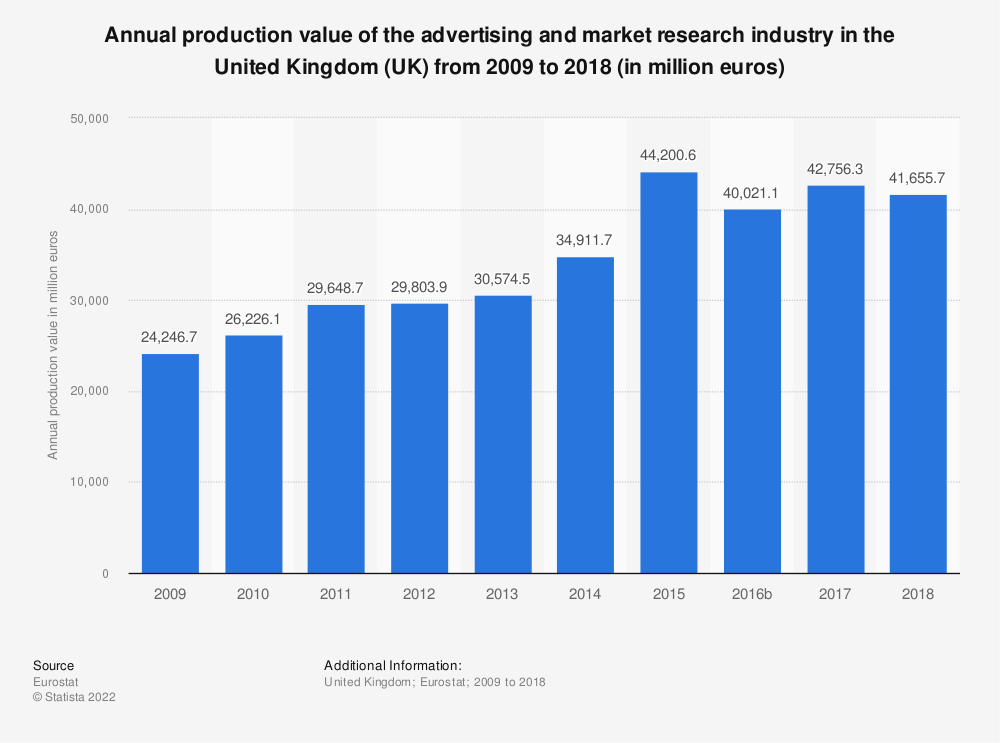 Statistic: Annual production value of the advertising and market research industry in the United Kingdom (UK) from 2008 to 2017 (in million euros) | Statista