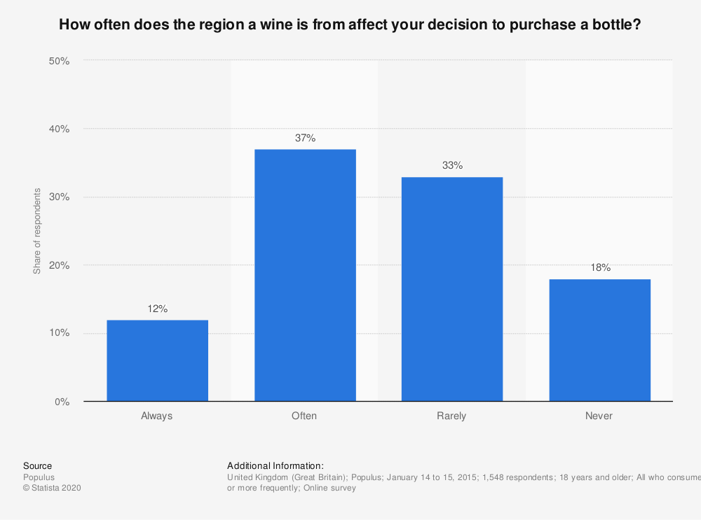 Statistic: How often does the region a wine is from affect your decision to purchase a bottle? | Statista