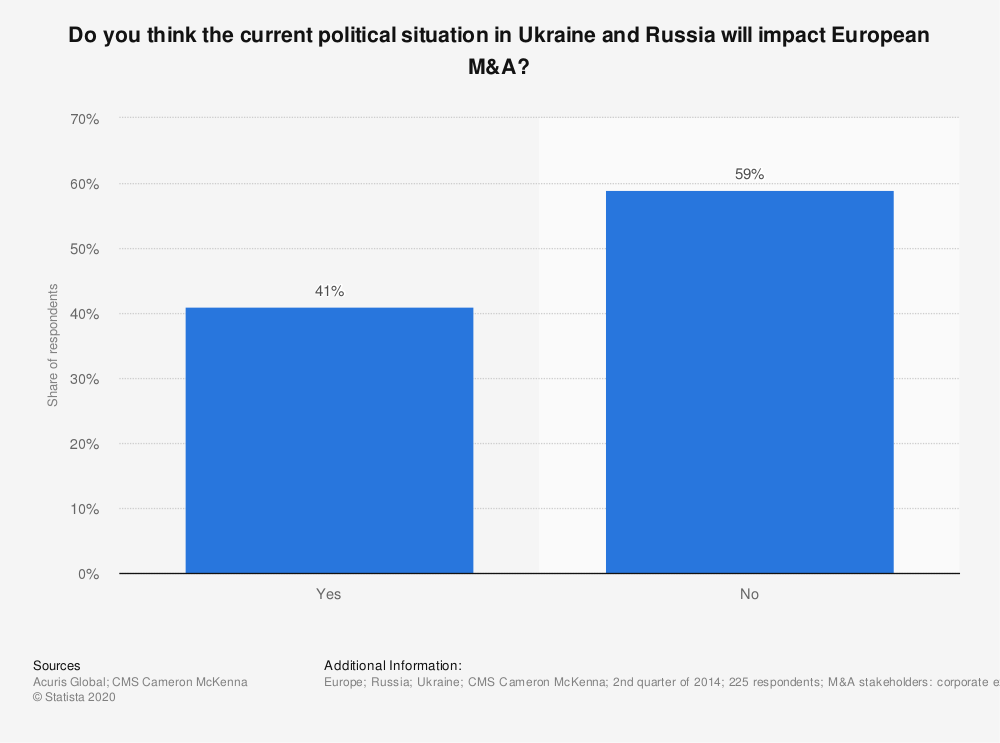 Statistic: Do you think the current political situation in Ukraine and Russia will impact European M&A? | Statista