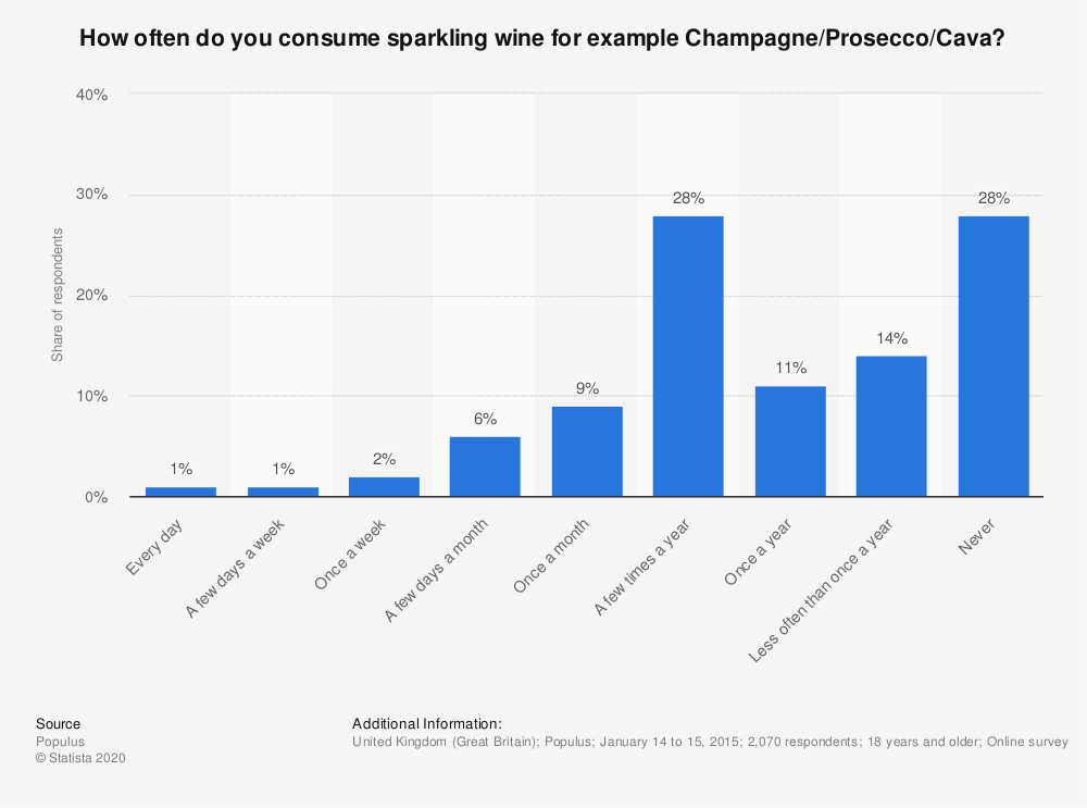 Statistic: How often do you consume sparkling wine for example Champagne/Prosecco/Cava? | Statista