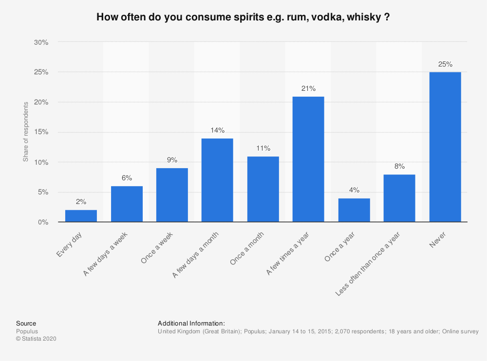 Statistic: How often do you consume spirits e.g. rum, vodka, whisky ? | Statista