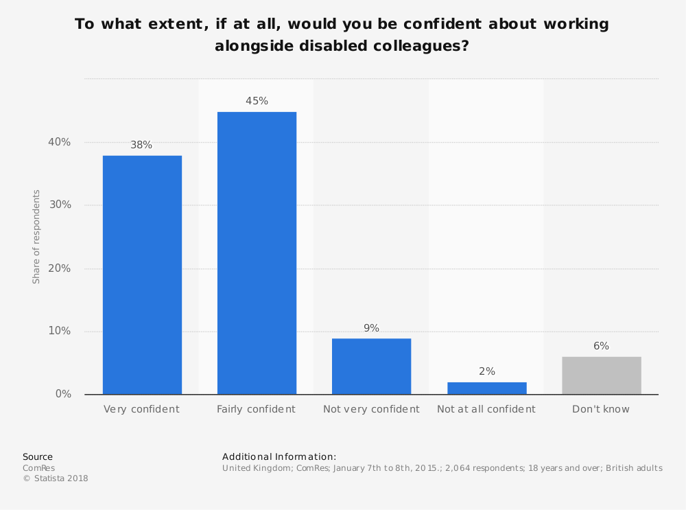 Statistic: To what extent, if at all, would you be confident about working alongside disabled colleagues? | Statista
