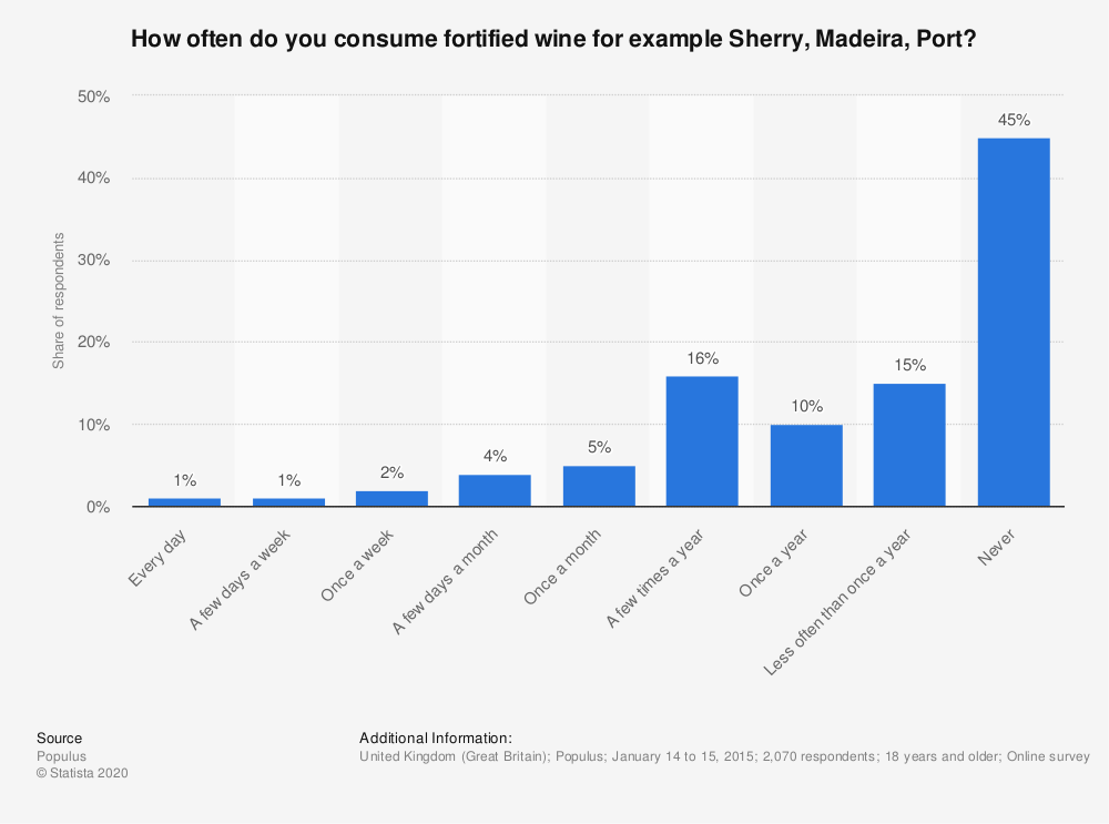 Statistic: How often do you consume fortified wine for example Sherry, Madeira, Port? | Statista