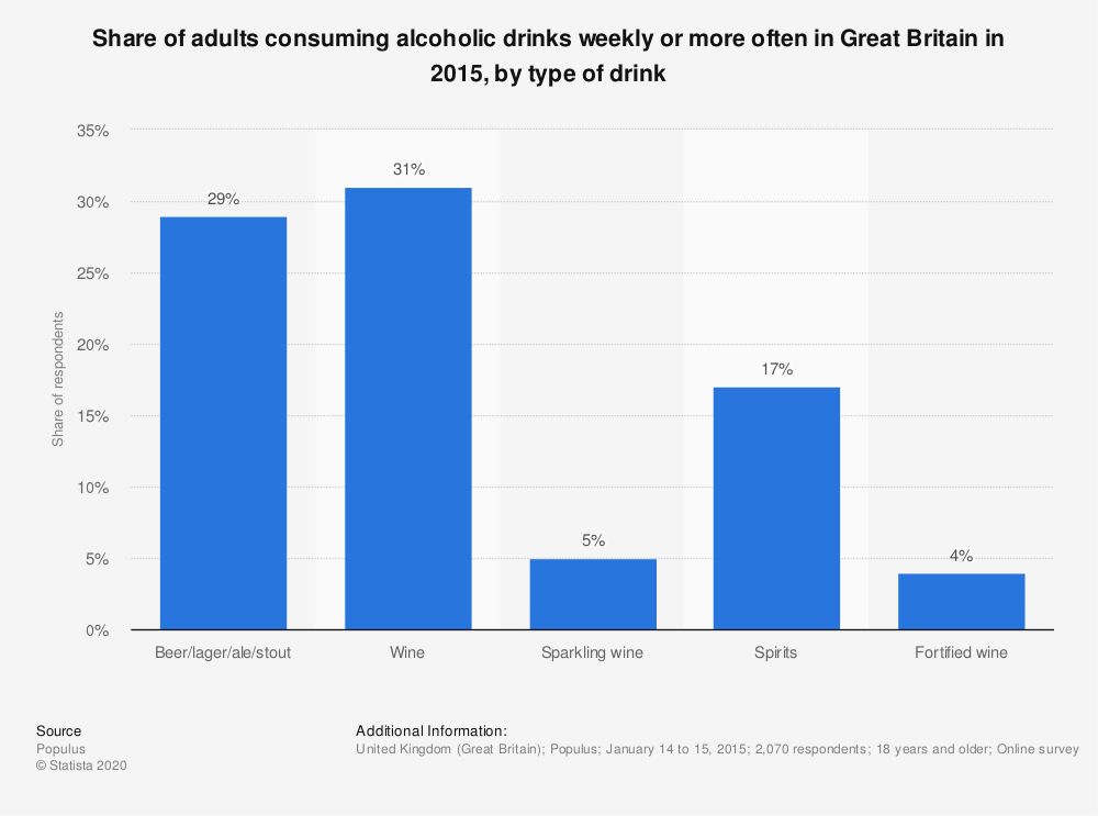 Statistic: Share of adults consuming alcoholic drinks weekly or more often in Great Britain in 2015, by type of drink | Statista