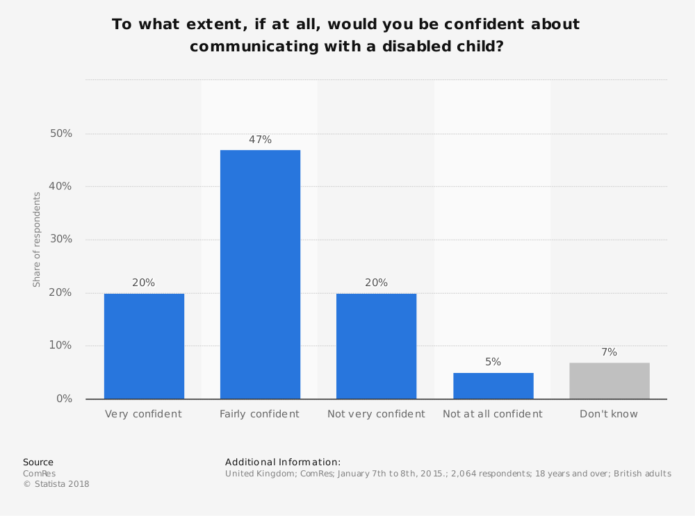 Statistic: To what extent, if at all, would you be confident about communicating with a disabled child? | Statista