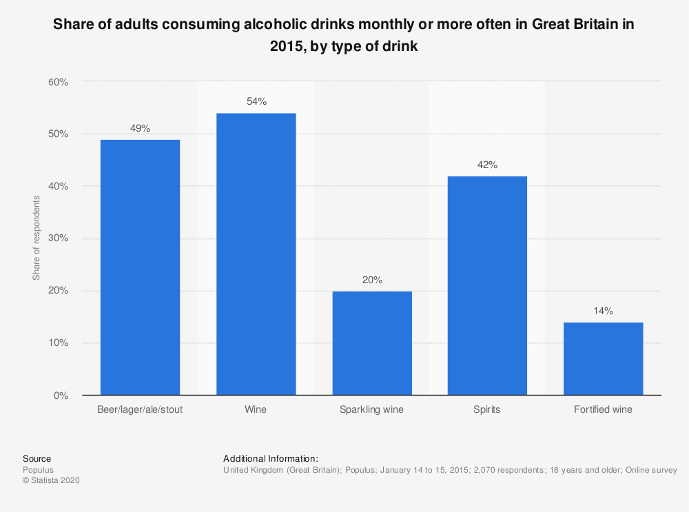 Statistic: Share of adults consuming alcoholic drinks monthly or more often in Great Britain in 2015, by type of drink | Statista