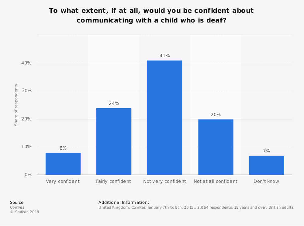 Statistic: To what extent, if at all, would you be confident about communicating with a child who is deaf?   Statista