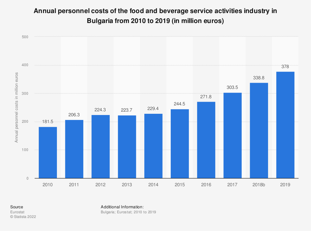 Statistic: Annual personnel costs of the food and beverage service activities industry in Bulgaria from 2008 to 2016 (in million euros) | Statista