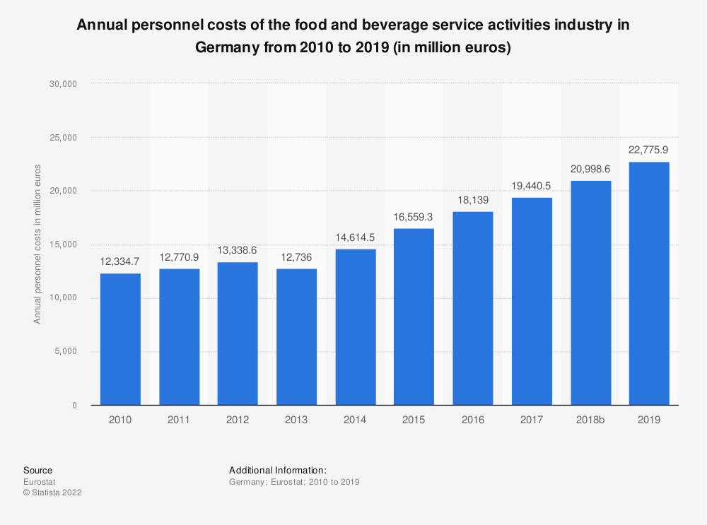 Statistic: Annual personnel costs of the food and beverage service activities industry in Germany from 2008 to 2016 (in million euros) | Statista