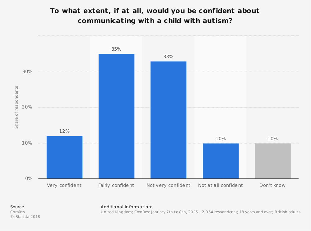 Statistic: To what extent, if at all, would you be confident about communicating with a child with autism? | Statista