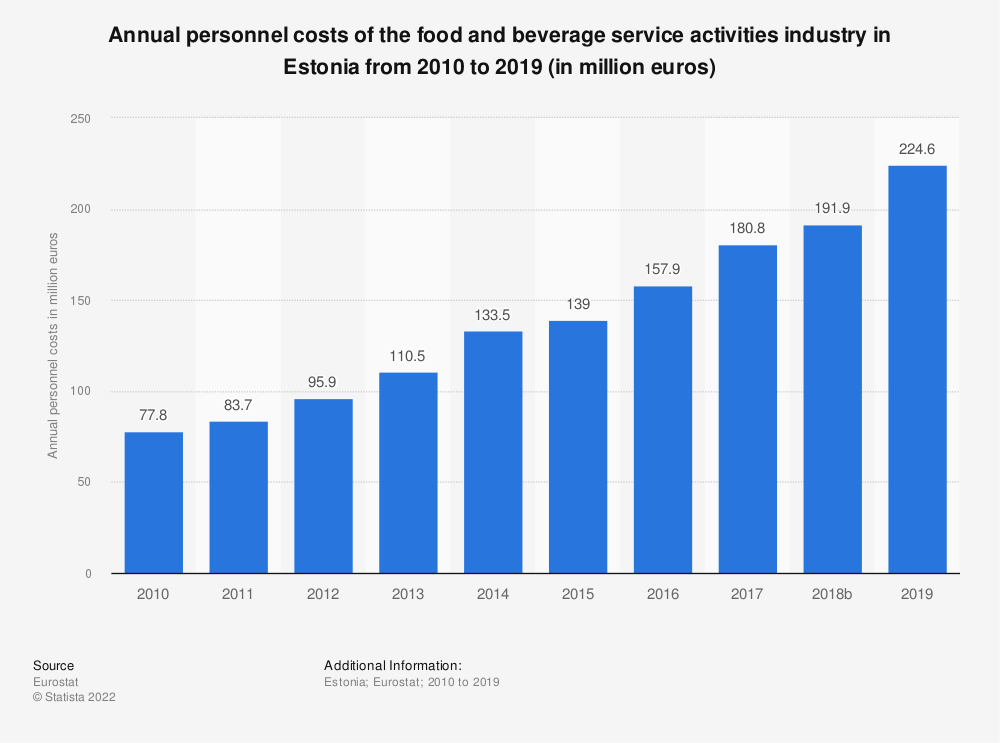 Statistic: Annual personnel costs of the food and beverage service activities industry in Estonia from 2008 to 2016 (in million euros) | Statista