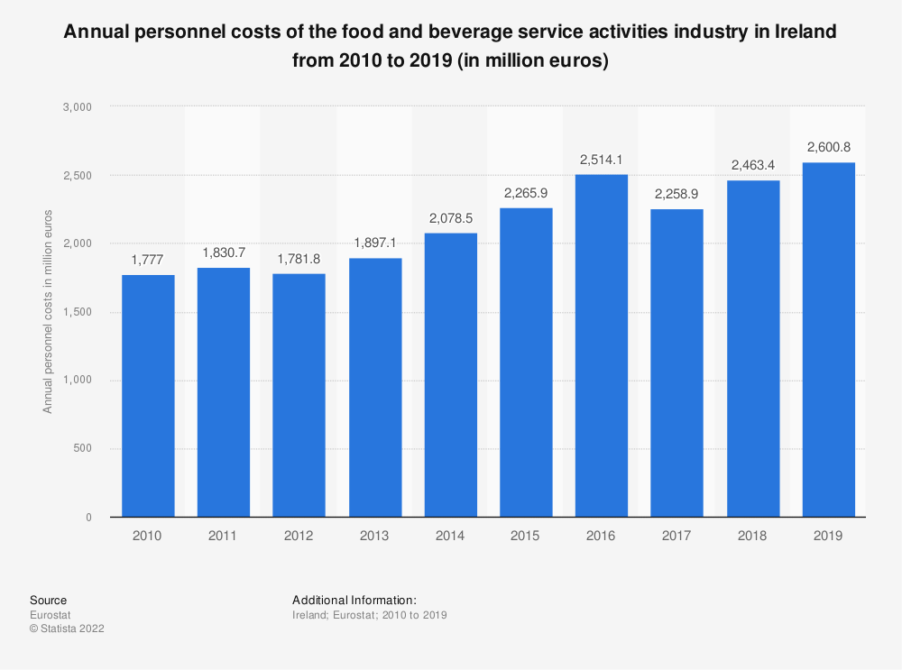 Statistic: Annual personnel costs of the food and beverage service activities industry in Ireland from 2008 to 2016 (in million euros) | Statista