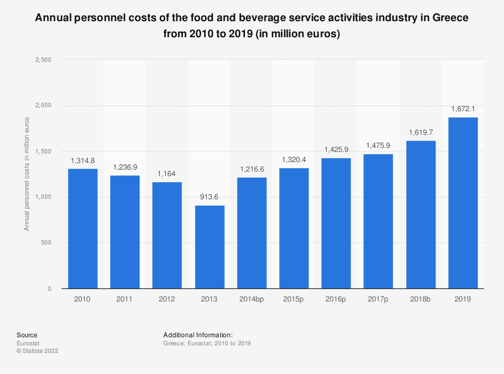 Statistic: Annual personnel costs of the food and beverage service activities industry in Greece from 2008 to 2016 (in million euros) | Statista