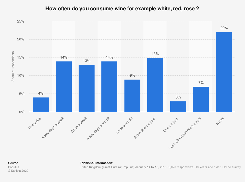 Statistic: How often do you consume wine for example white, red, rose ? | Statista